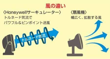 扇風機とサーキュレーターの機能の違いを説明する画像