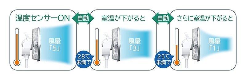 DCモーター扇風機 HEF-DC5000の3つ目の商品画像